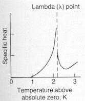 The Lambda point for the Helium superfluid transition