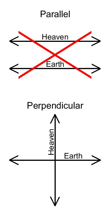 Heaven is perpendicular to Earth, not parallel.